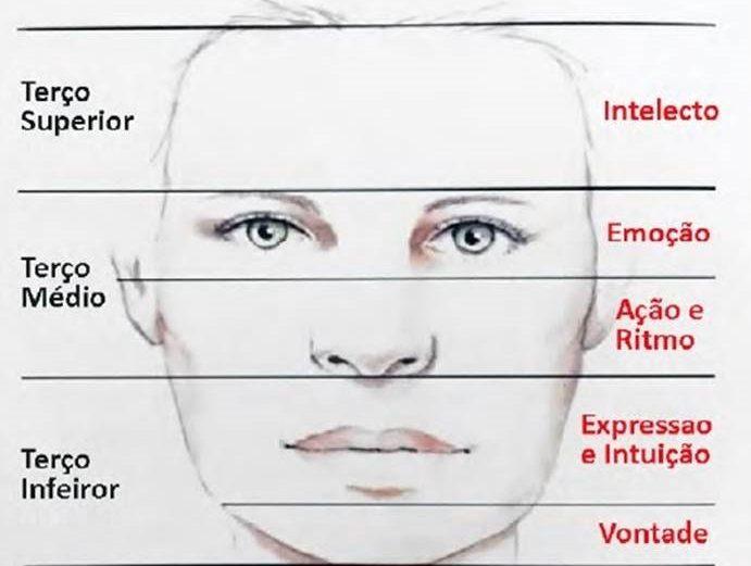 Visagismo, fisiognomia e análise facial fundamentada no cruzamento de ferramentas diagnósticas