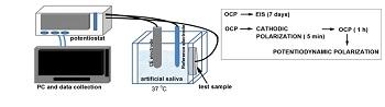 Diferenciación oxidativa en dispositivos de anclaje temporales de Ti6Al4V y acero 316L – estudio piloto